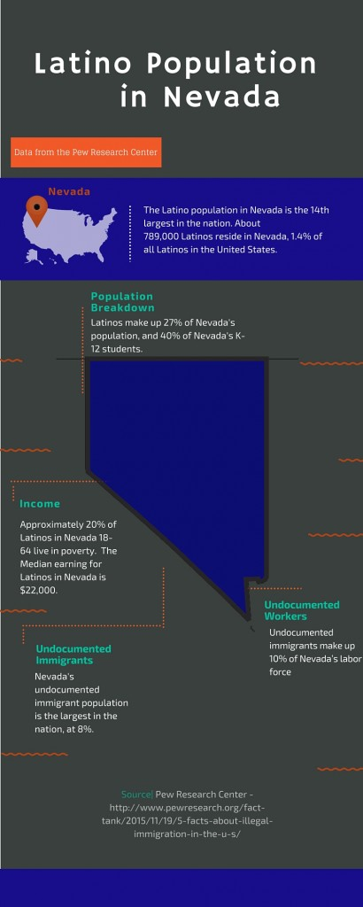 Latino Population in Nevada