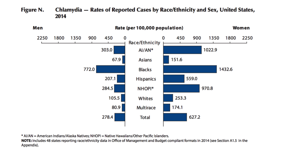 Chlamydia Rates in US 2014