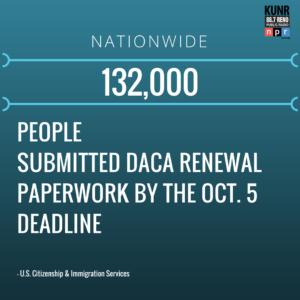 132,000 people submitted DACA renewal paperwork by the Oct. 5 deadline.
