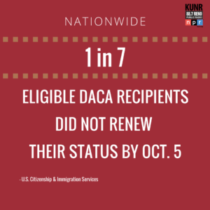 1 in 7 eligible DACA recipients did not renew their status by Oct. 5