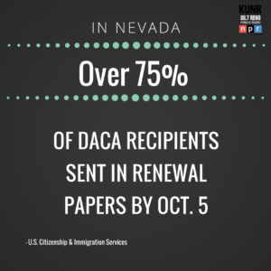 Over 75 percent of DACA recipients sent in renewal papers by Oct. 5