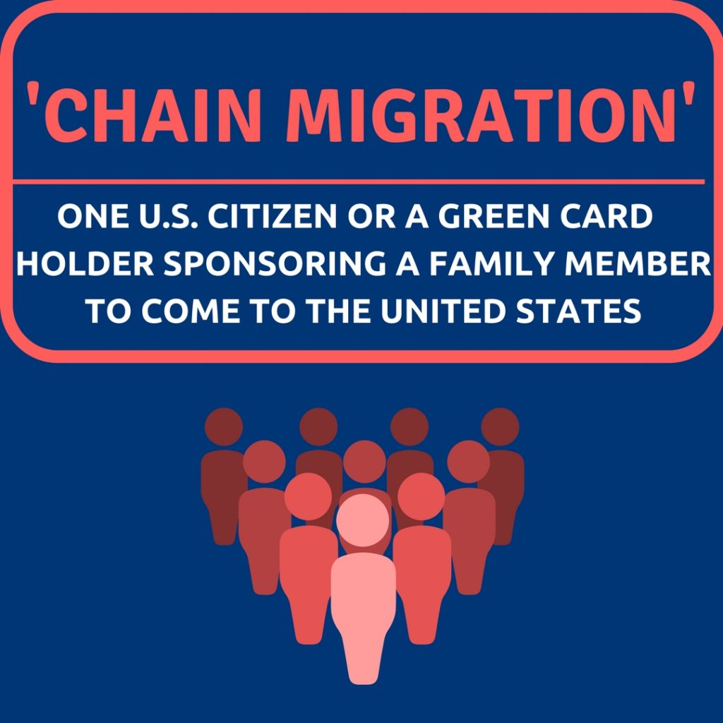 "What Exactly Is ""Chain Migration?"""