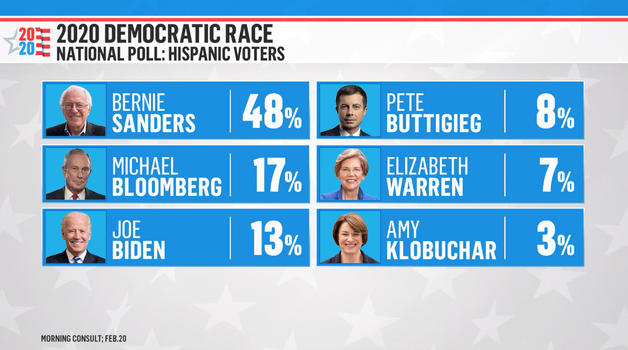 Morning Consult Poll Election 2020